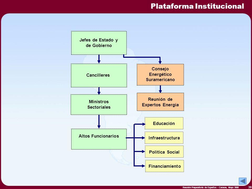 Plataforma Institucional