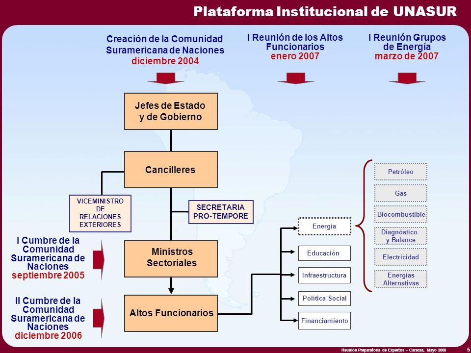 Plataforma Institucional de UNASUR