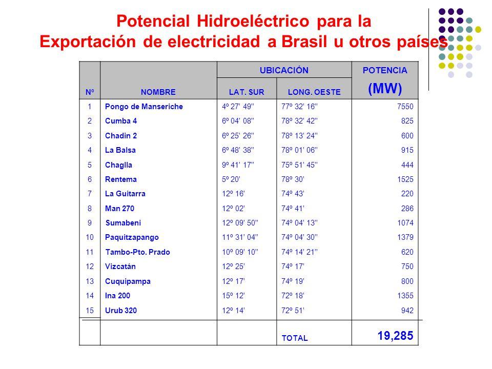 Potencial Hidroeléctrico para la Exportación de electricidad a Brasil u otros países