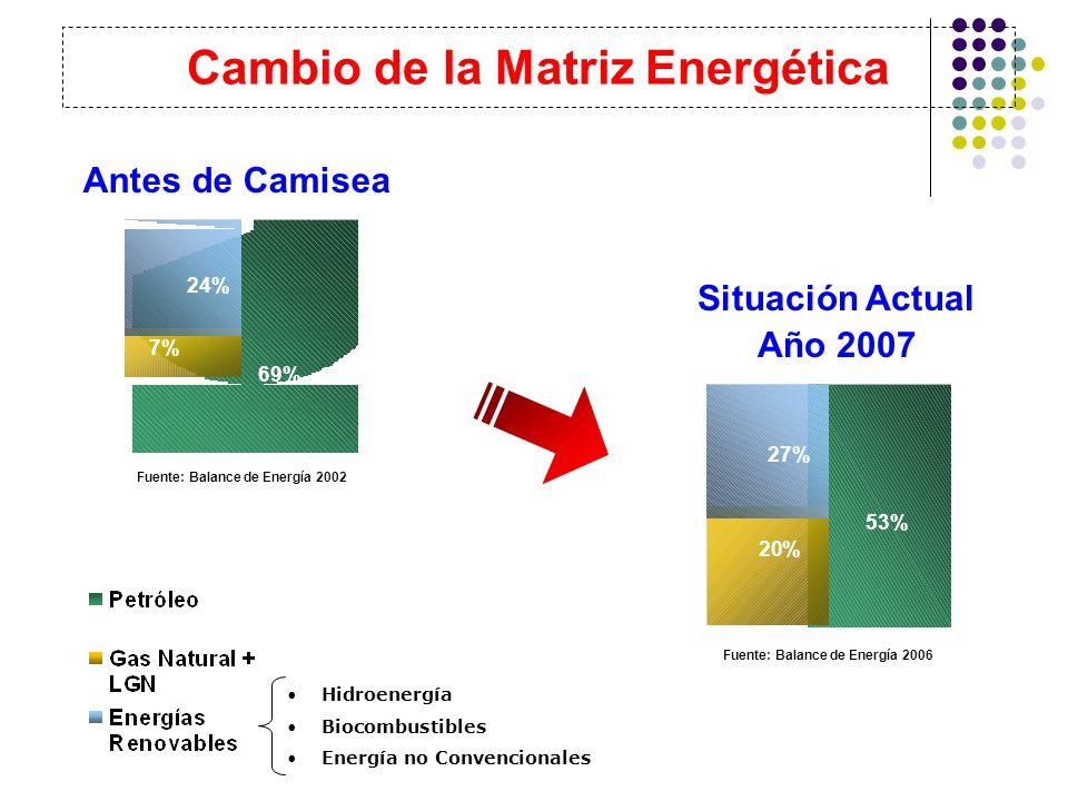 Cambio de la Matriz Energética Fuente: Balance de Energía 2006