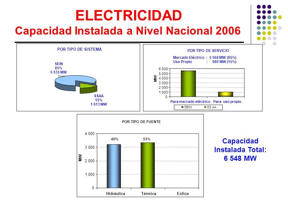 Capacidad Instalada Total: 6 548 MW