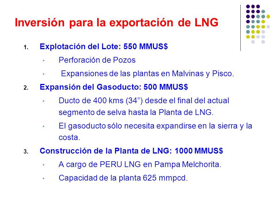 Inversión para la exportación de LNG