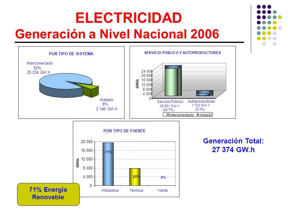 ELECTRICIDAD Generación a Nivel Nacional 2006