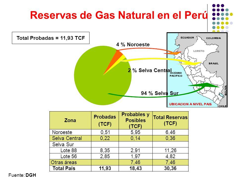 Reservas de Gas Natural en el Perú Probables y Posibles (TCF)