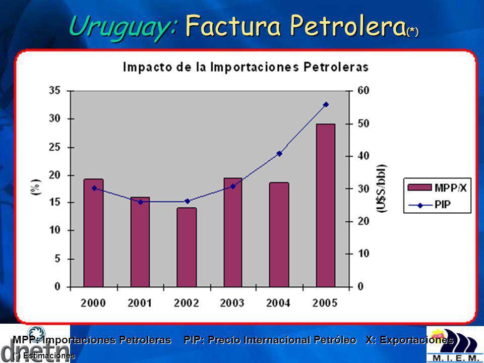 Uruguay: Factura Petrolera(*)