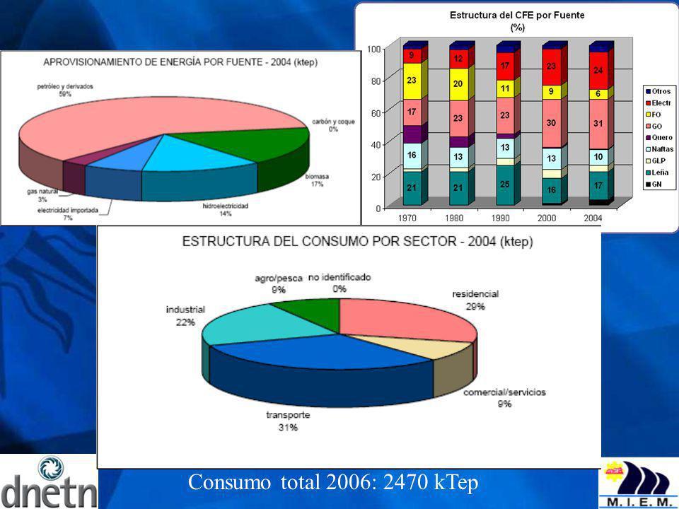 El consumo energético del país fue en el 2004 de 2354 miles de toneladas equivalentes de petróleo, manteniéndose en el 2005.