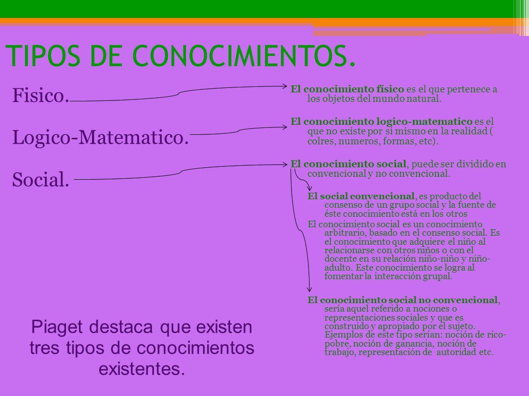 TIPOS DE CONOCIMIENTOS.