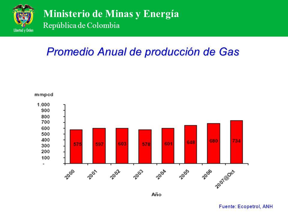 Promedio Anual de producción de Gas
