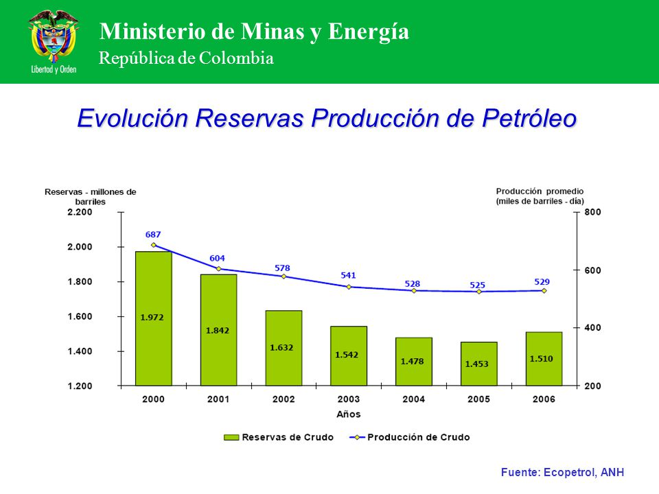 Evolución Reservas Producción de Petróleo