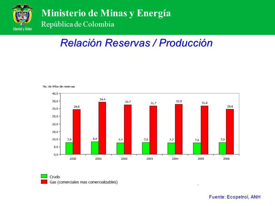 Relación Reservas / Producción