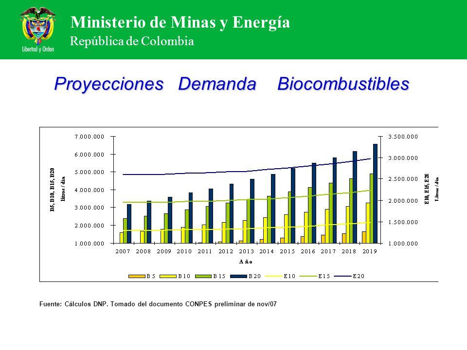 Proyecciones Demanda Biocombustibles