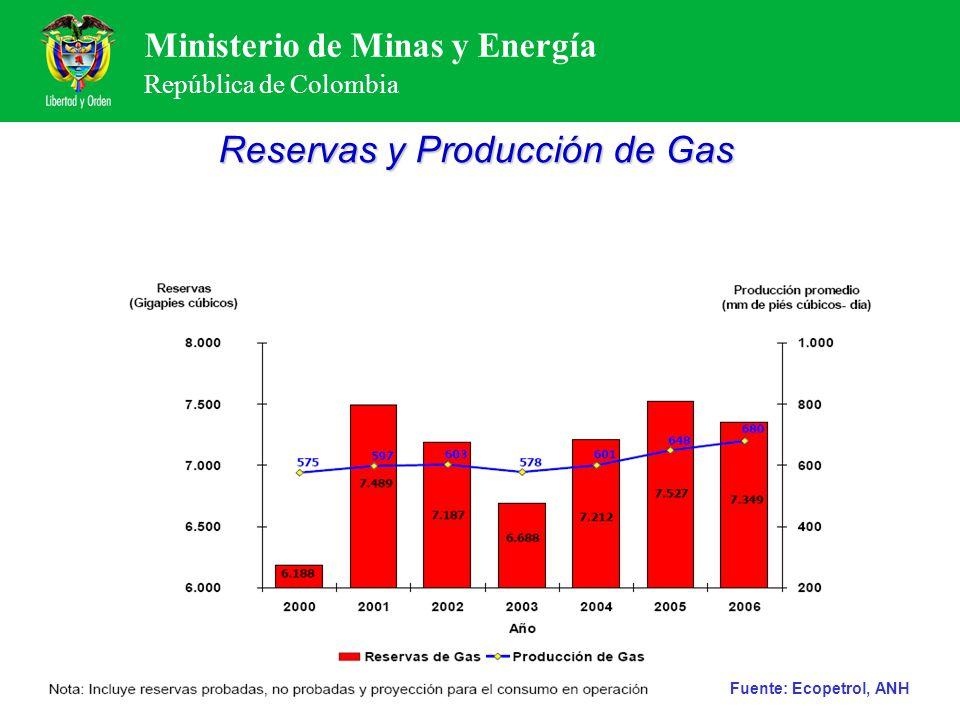 Reservas y Producción de Gas