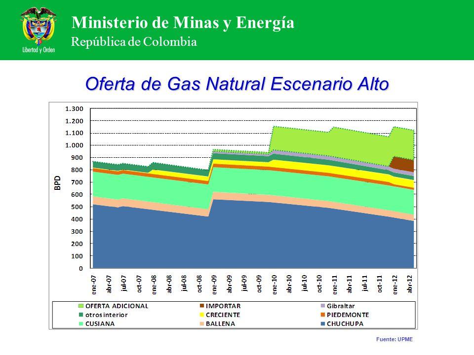 Oferta de Gas Natural Escenario Alto