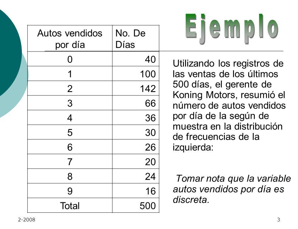 Ejemplo Autos vendidos por día No. De Días 40 1 100 2 142 3 66 4 36 5