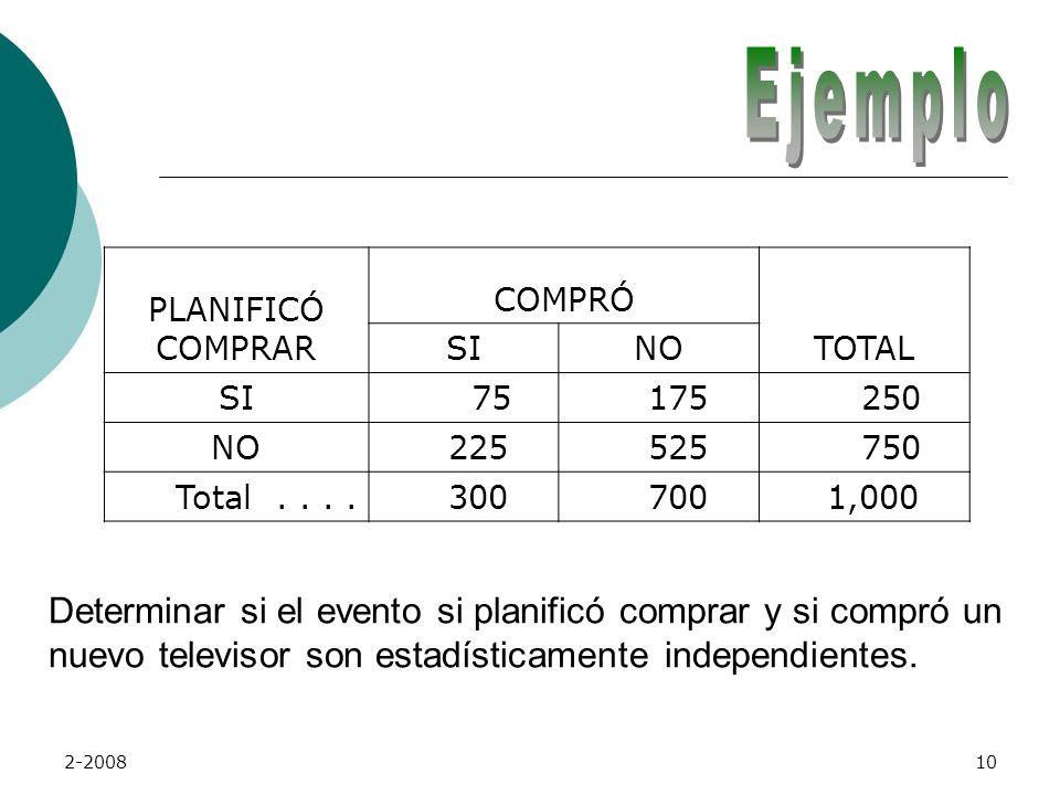 Ejemplo PLANIFICÓ COMPRAR. COMPRÓ. TOTAL. SI. NO. 75. 175. 250. 225. 525. 750. Total . . . .