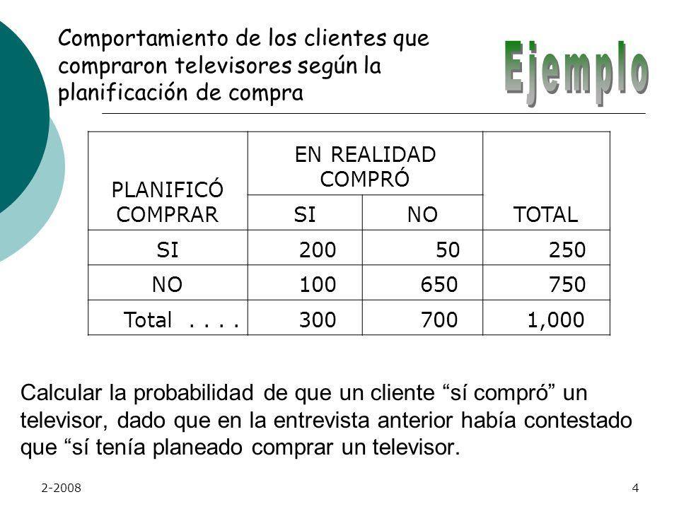 Comportamiento de los clientes que compraron televisores según la planificación de compra