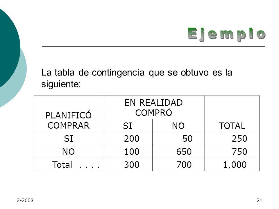 La tabla de contingencia que se obtuvo es la siguiente: