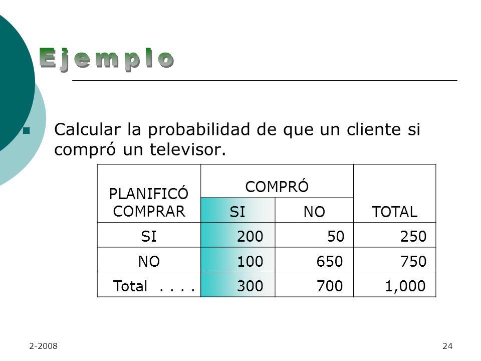 Ejemplo Calcular la probabilidad de que un cliente si compró un televisor. PLANIFICÓ COMPRAR. COMPRÓ.