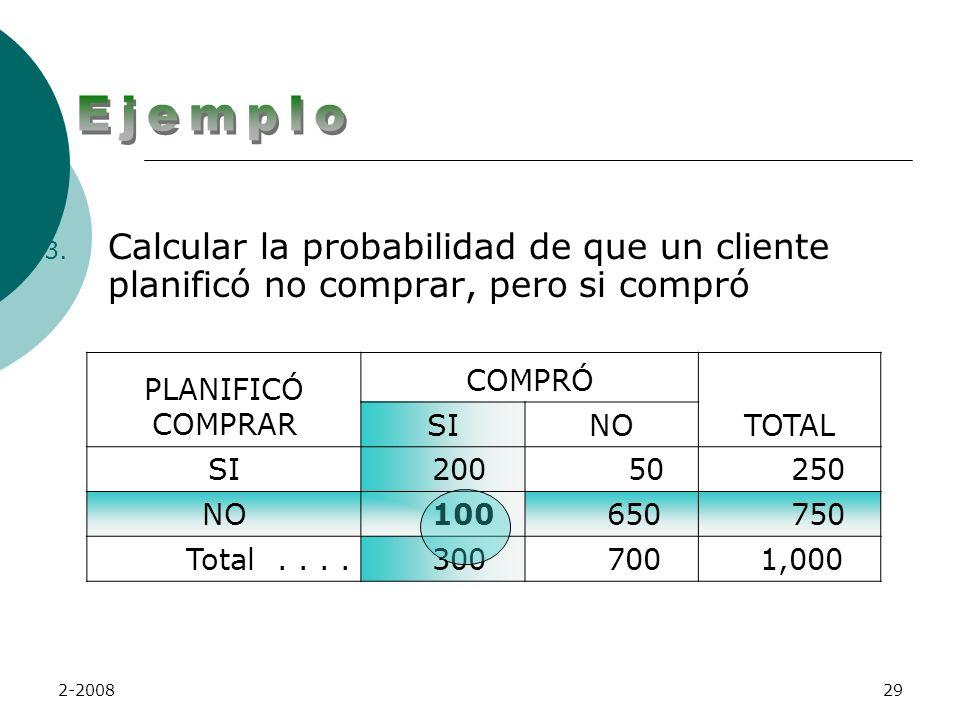 Ejemplo Calcular la probabilidad de que un cliente planificó no comprar, pero si compró. PLANIFICÓ COMPRAR.