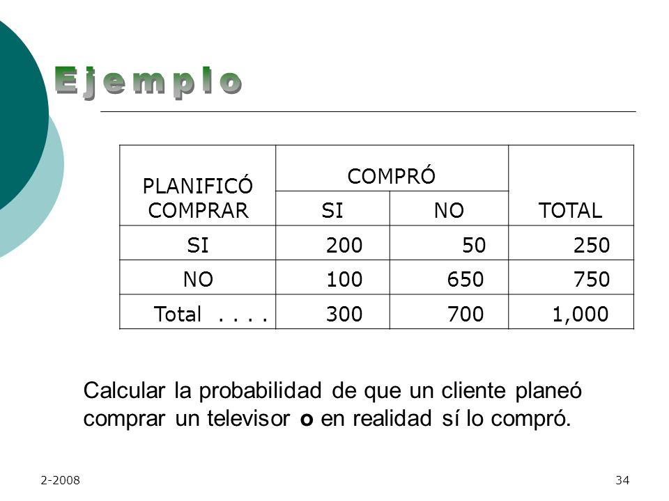 Ejemplo PLANIFICÓ COMPRAR. COMPRÓ. TOTAL. SI. NO. 200. 50. 250. 100. 650. 750. Total . . . .