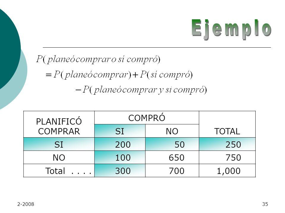 Ejemplo PLANIFICÓ COMPRAR COMPRÓ TOTAL SI NO 200 50 250 100 650 750