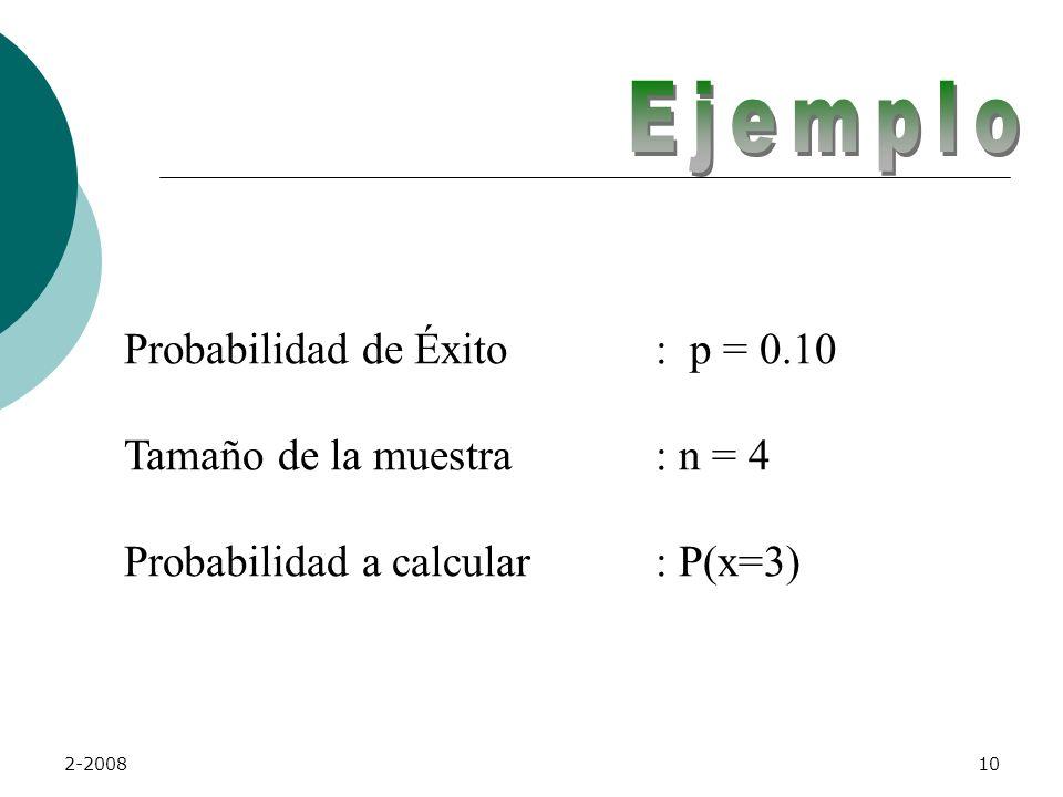 Ejemplo Probabilidad de Éxito : p = 0.10 Tamaño de la muestra : n = 4