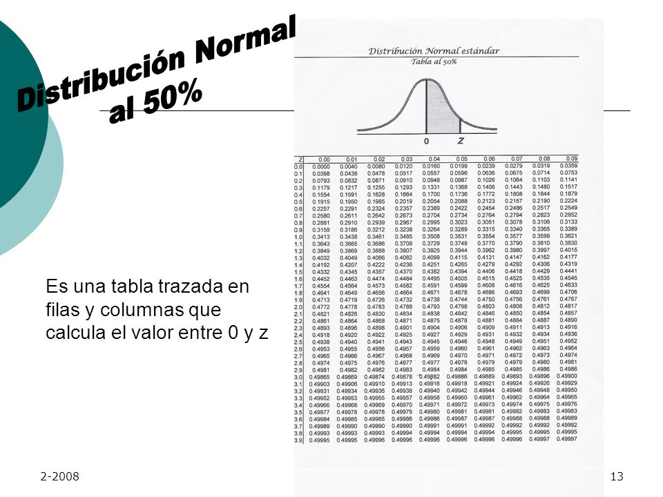 Distribución Normal al 50%