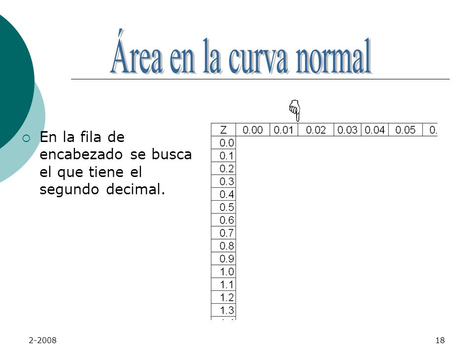 Área en la curva normal En la fila de encabezado se busca el que tiene el segundo decimal. 2-2008