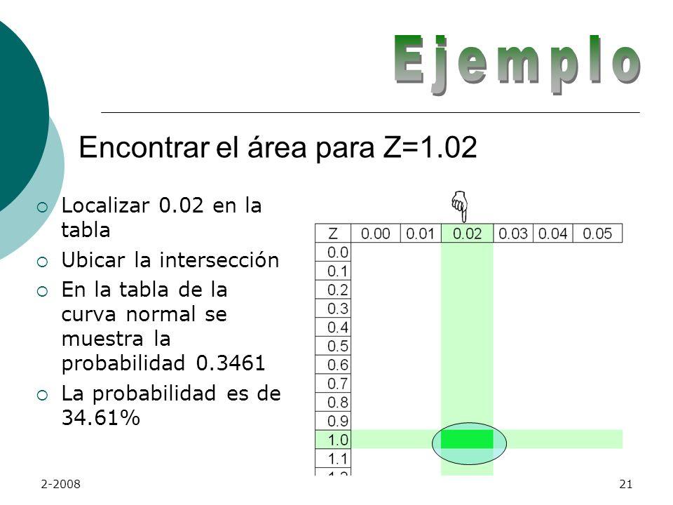 Ejemplo Encontrar el área para Z=1.02 Localizar 0.02 en la tabla