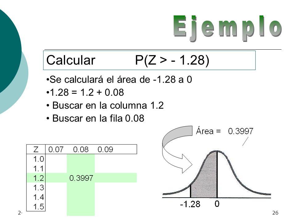 Ejemplo Calcular P(Z > - 1.28) Se calculará el área de -1.28 a 0