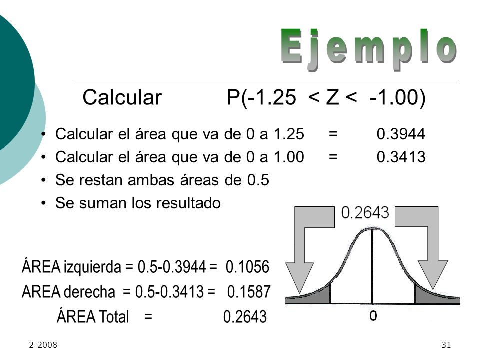 Ejemplo Calcular P(-1.25 < Z < -1.00)