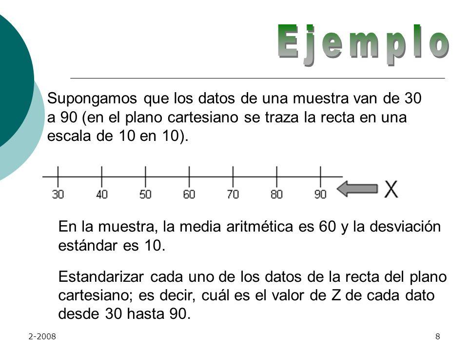 Ejemplo Supongamos que los datos de una muestra van de 30 a 90 (en el plano cartesiano se traza la recta en una escala de 10 en 10).