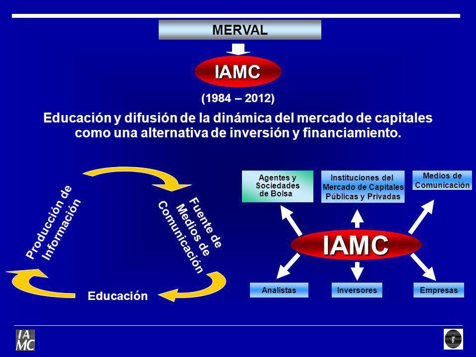 MERVAL IAMC. (1984 – 2012) Educación y difusión de la dinámica del mercado de capitales. como una alternativa de inversión y financiamiento.