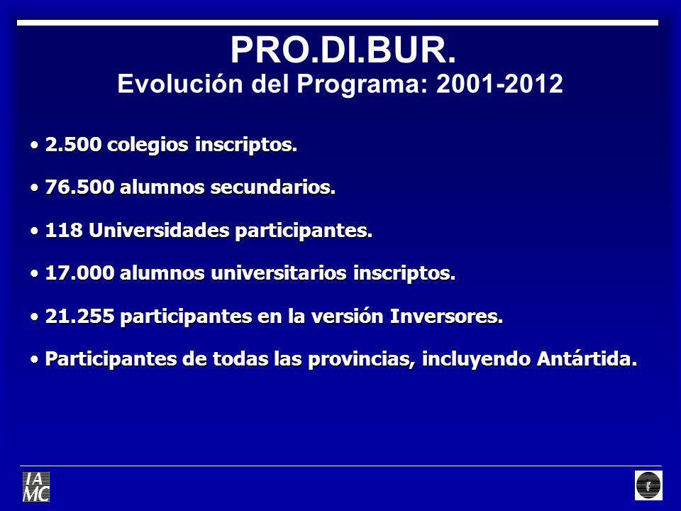 Evolución del Programa: 2001-2012