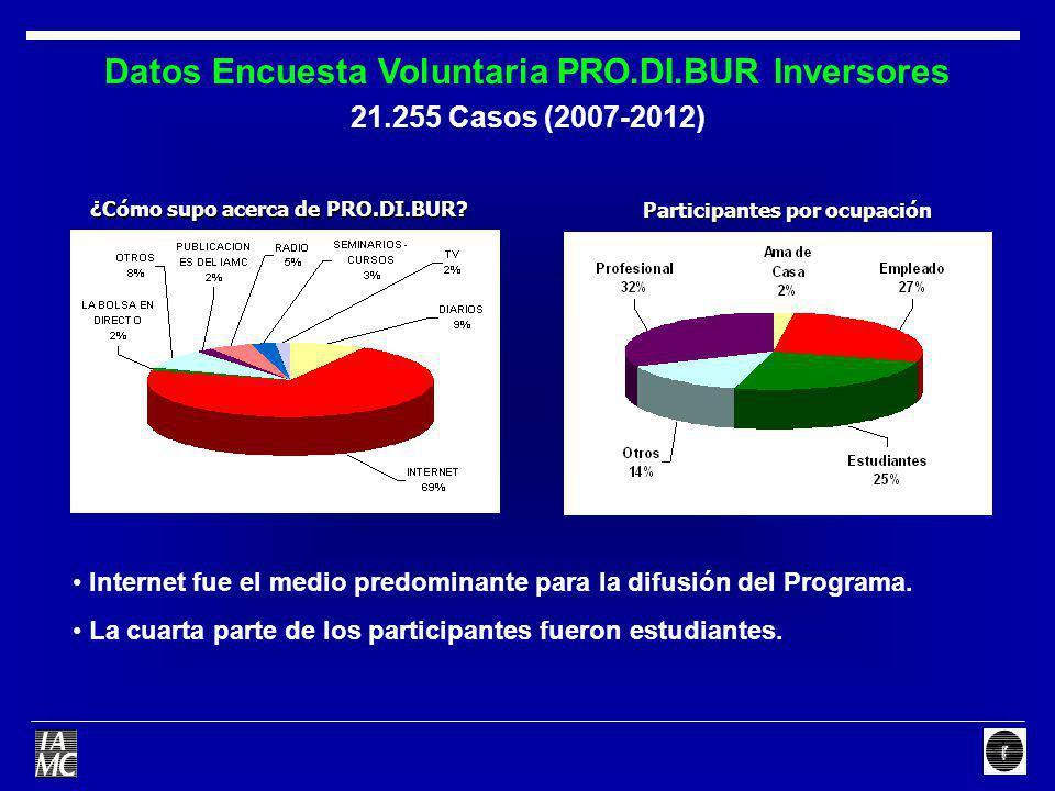 Datos Encuesta Voluntaria PRO.DI.BUR Inversores