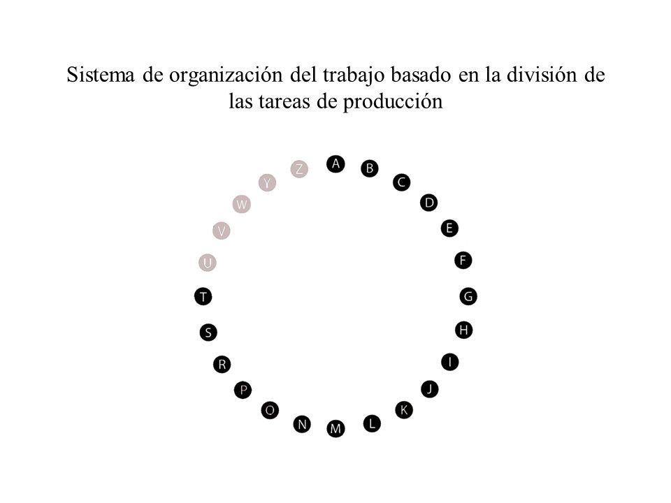 Sistema de organización del trabajo basado en la división de las tareas de producción