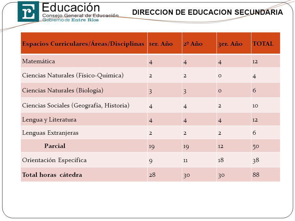 Espacios Curriculares/Áreas/Disciplinas