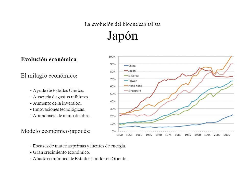 La evolución del bloque capitalista Japón