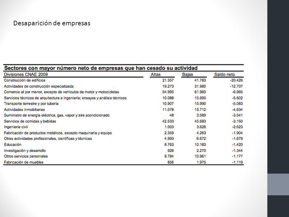 Desaparición de empresas