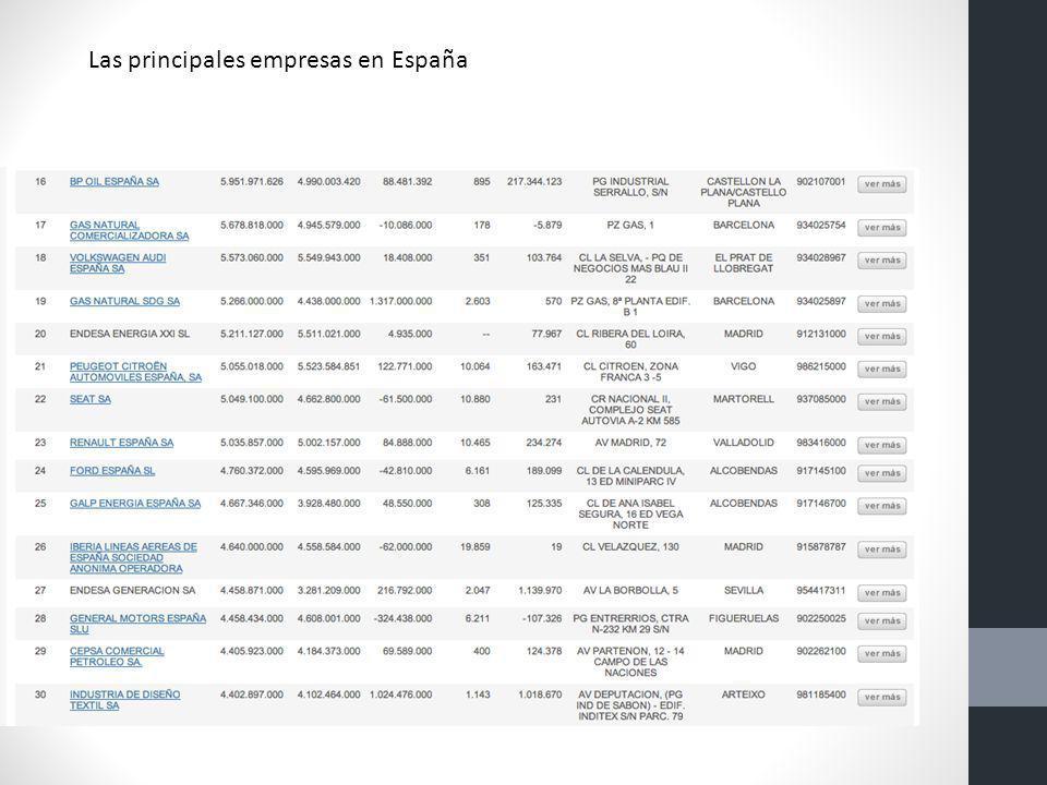 Las principales empresas en España