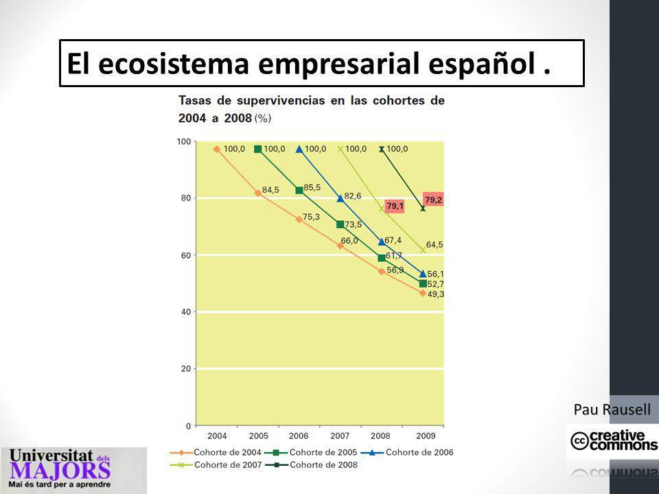 El ecosistema empresarial español .