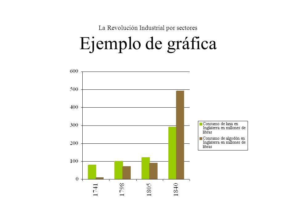 La Revolución Industrial por sectores Ejemplo de gráfica
