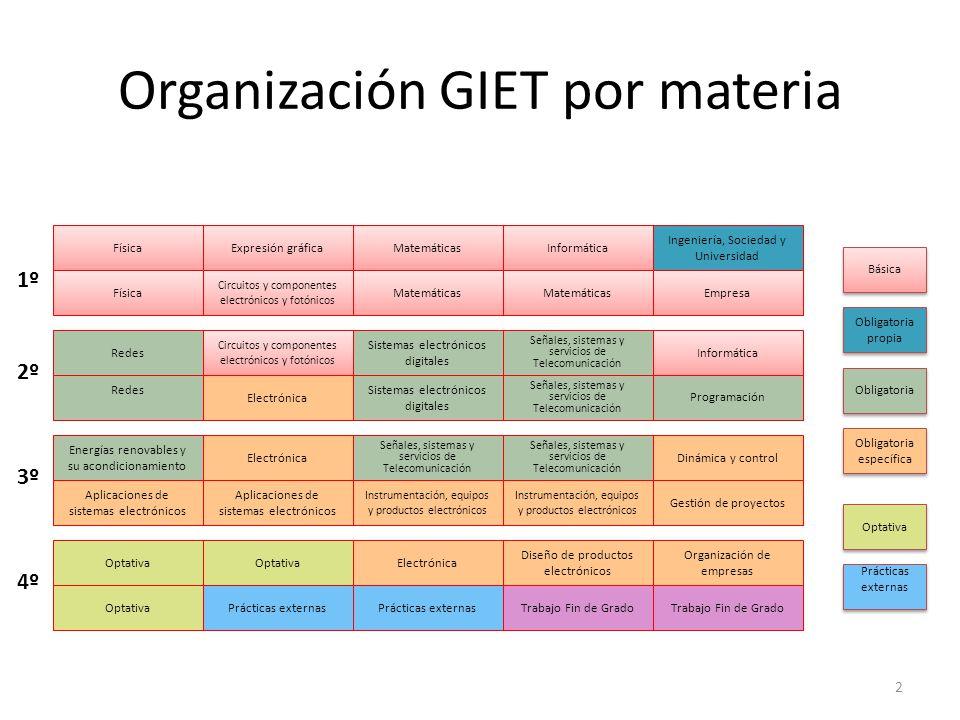 Organización GIET por materia