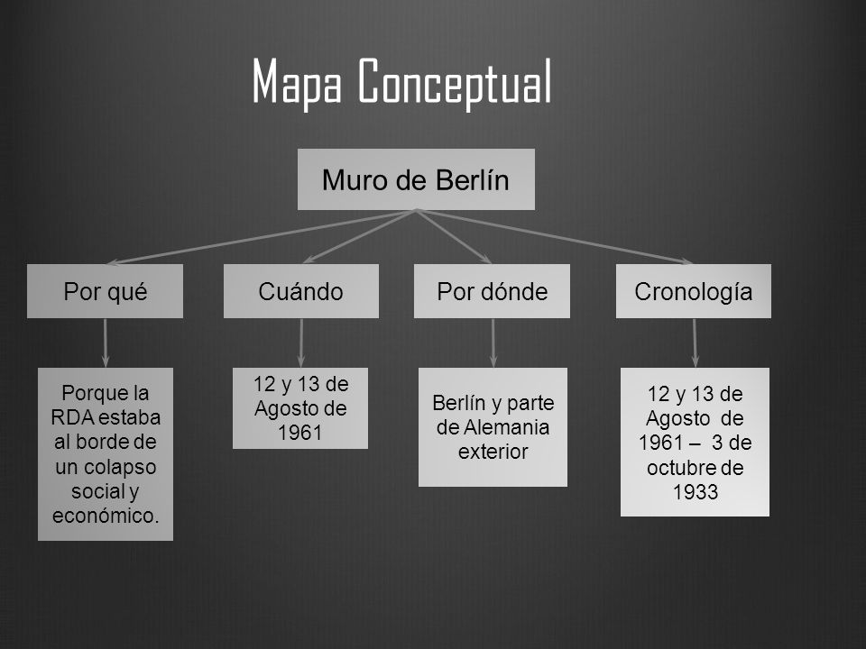 Mapa Conceptual Muro de Berlín Por dónde Cronología Cuándo Por qué