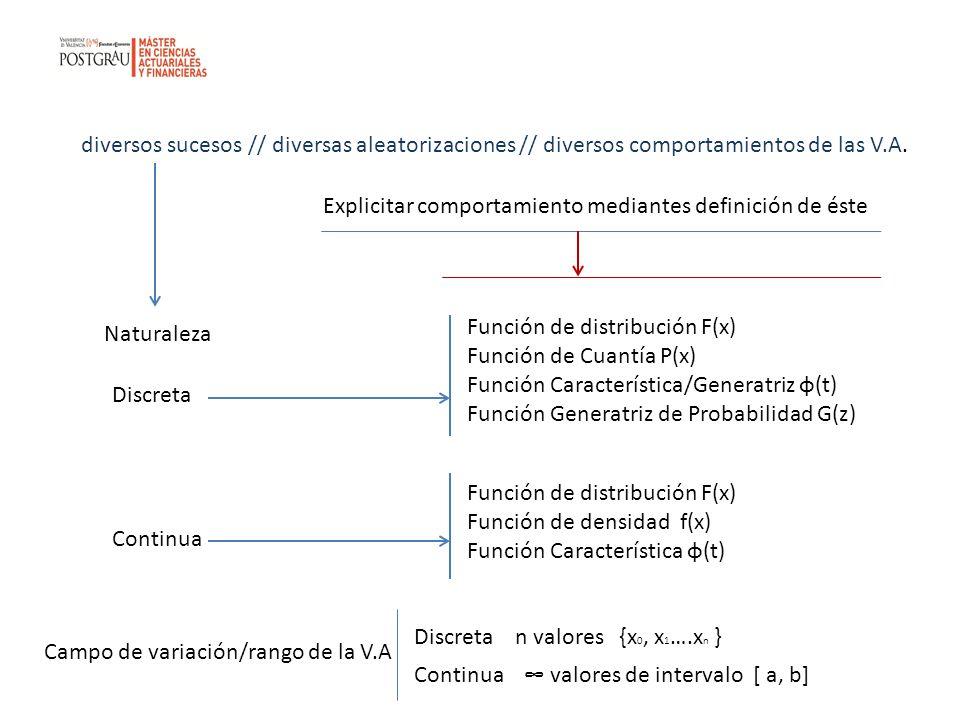diversos sucesos // diversas aleatorizaciones // diversos comportamientos de las V.A.