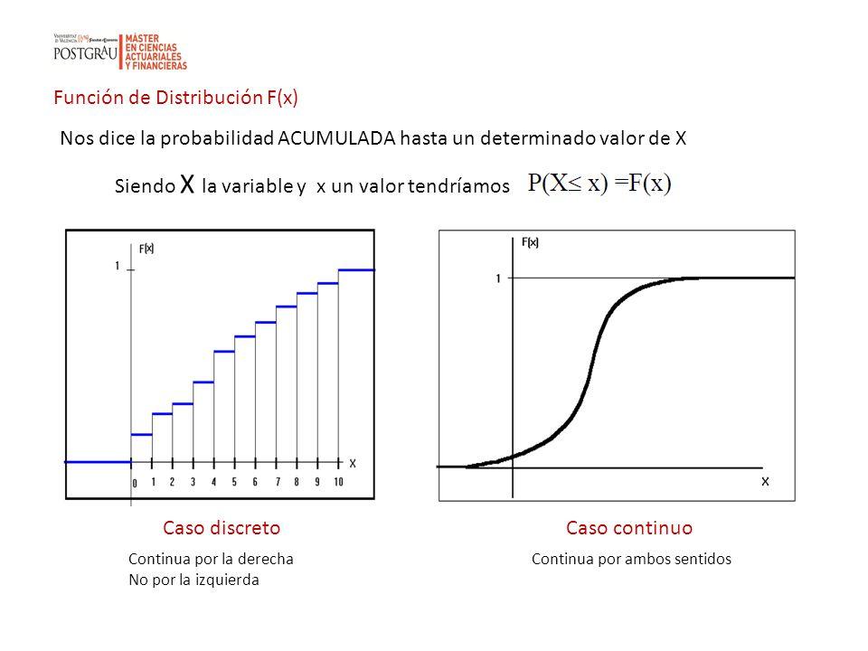 Función de Distribución F(x)