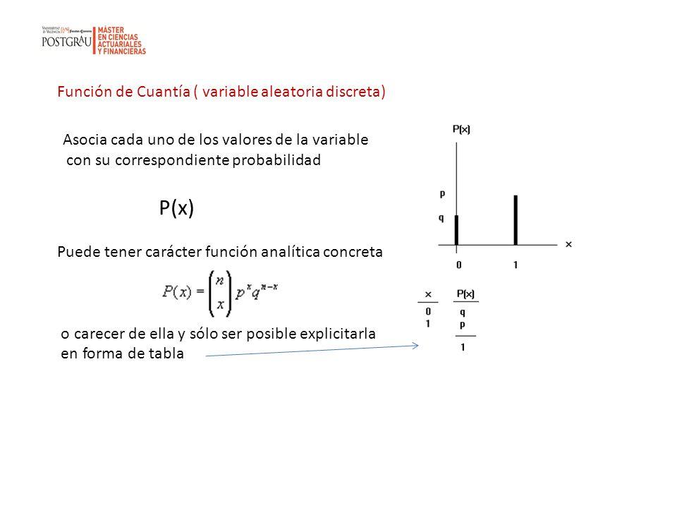 P(x) Función de Cuantía ( variable aleatoria discreta)