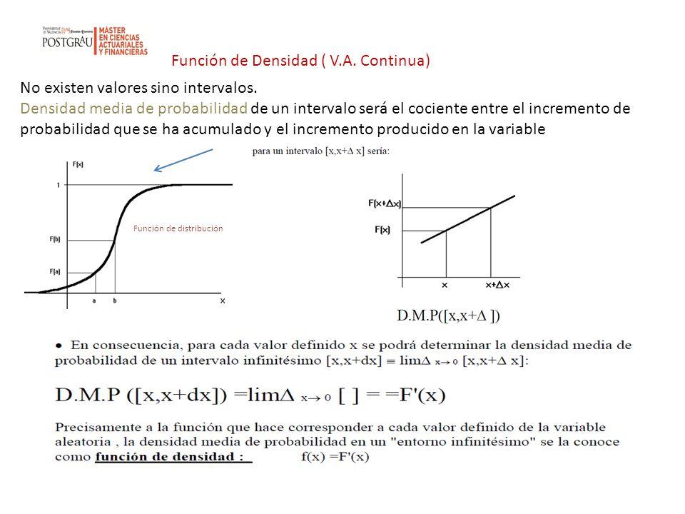 Función de Densidad ( V.A. Continua)