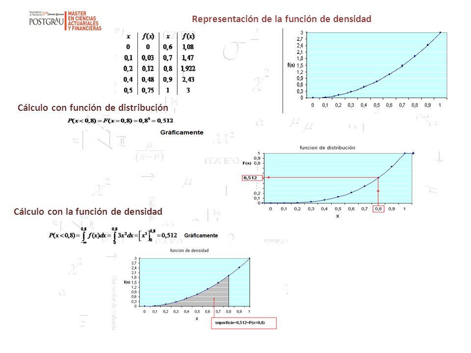 Representación de la función de densidad