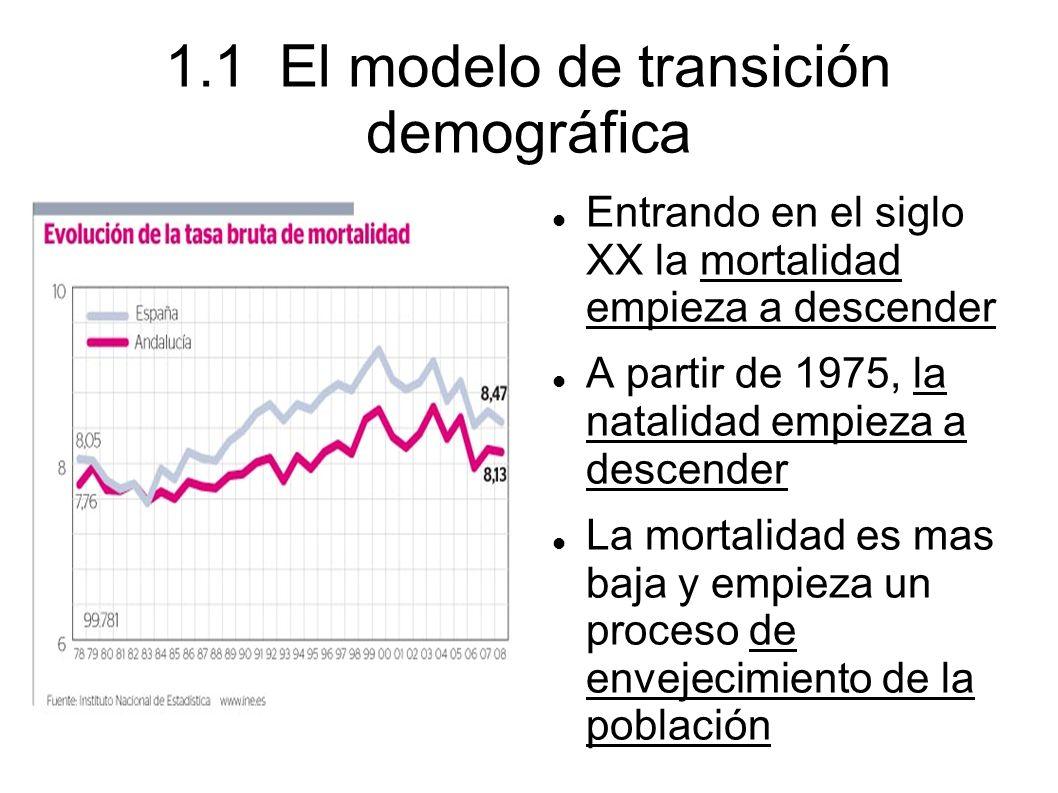 1.1 El modelo de transición demográfica